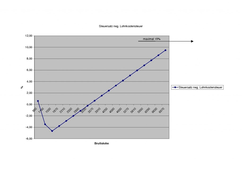 Lohnkostensteuer mit Minimum beim Durchschnittslohn