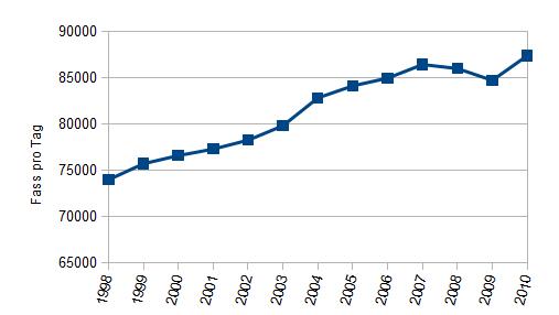 Diagramm des steigenden weltweiten Ölverbrauchs 1998-2010