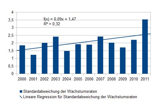 Standardabweichung 2000-2011 der Wachstumsraten der Staaten der Eurozone