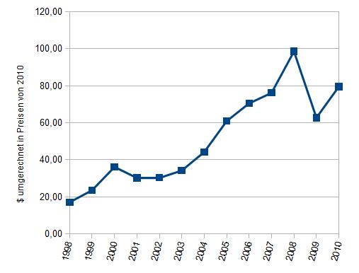 Diagramm des realen Ölpreises 1998-2010 in $ von 2010