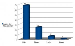 Säulendiagramm: 1. Säule für 68 Rezessionen mit einem Jahr Dauer, 2. Säule für 24 Rezessionen mit zwei Jahren Dauer, 3. Säule für 6 Rezessionen mit drei Jahren Dauer, 4. Säule für eine Rezession mit vier Jahren Dauer