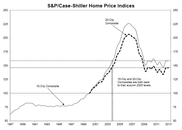 Häuserpreisindizes (USA) 1987-2013