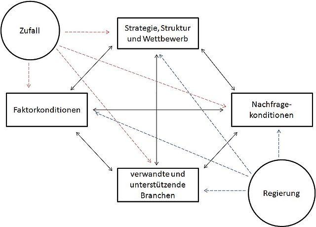 Bestimmungsfaktoren nationaler Wettbewerbsvorteile: Zufall, Faktorbedingungen, Nachfragebedingungen, verwandte und unterstützende Branchen, Unternehmensstrategie, Struktur und Konkurrenz, Regierung