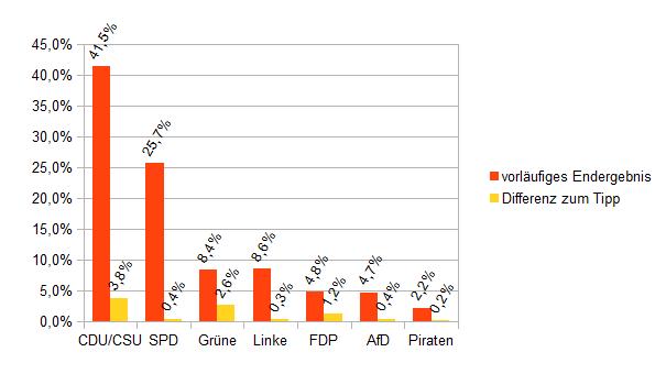 Bundestagswahl 2013 und Tipp