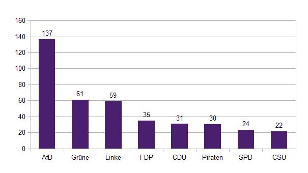 Verhältnis Wähler zu Parteimitgliedern 2013