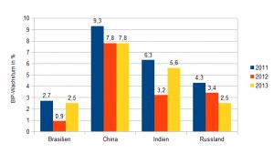 Wachstum 2011-13, Brasilien: 2,7%, 0,9%, 2,5%, China: 9,3%. 7,8%, 7,8%, Indien: 6,3%, 3,2%, 5,6%, Russland: 4,3%, 3,4%, 2,5%