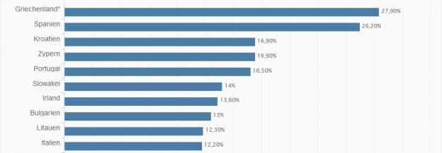 Arbeitslosenquote 2013 der zehn schlechtesten Staaten der EU