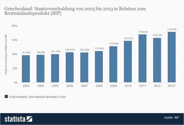 Staatsschuldenquote seit 2003, 2009: 129%, 2010: 148%, 2011: 171%, 2012: 159%, 2013: 180%