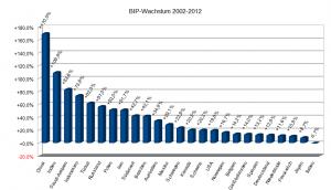 1. China +170,0%, 2. Indien +109,6%, 3. Saudi-Arabien +83,6%, 4. Indonesien +73,9%, 5. Türkei +62,3%, 6. Russland +57,0%, 7. Polen +52,0%, 15. Schweiz +20,3%, 16. USA +19,8%, 18. Belgien +14,2%, 19. Großbritannien +14,0%, 20. Spanien +13,2%, 21. Deutschland +12,6%, 22. Niederlande +11,6%, 23. Frankreich +10,9%, 24. Japan +8,7%, 25. Italien -0,7%