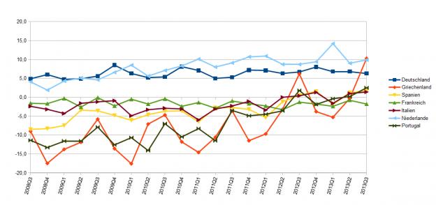 Leistungsbilanzsalden von 7 Eurostaaten, 3. Quartal 2008 bis 3. Quartal 2013, eigene Grafik nach Daten von Eurostat