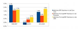 2014-2023: BIP-Wachstum Eurozone 1,4%, Pro-Kopf-BIP-Wachstum Eurozone 0,9%, Pro-Kopf-BIP-Wachstum USA 1,8%