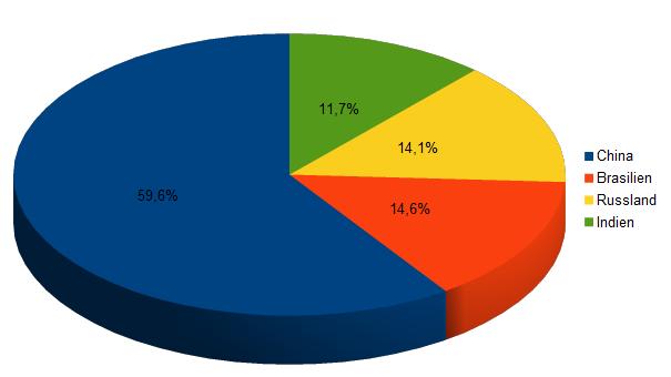 China 59,65, Brasilien 14,6%, Indien 11,7%, Russland 14,1%