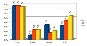 China: 7,7%, 7,7%, 7,5%; Brasilien: 1,0%, 2,3%, 2,3%; Russland: 3,4%, 1,5%, 2,0%; Indien: 3,2%, 4,4%, 5,4%