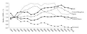Relative Lohnstückkosten 1994-2012 für Deutschland, Frankreich, Großbritannien, Italien, Spanien und die USA