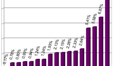 Außenhandelsvolumen mit Russland Ausschnitt