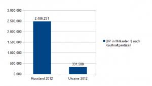 BIP Russland Ukraine 2012