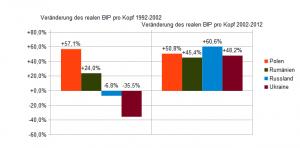 Entwicklung des BIPs pro Kopf 1992-2002 und 2002-2012 Polen, Rumänien, Russland, Ukraine