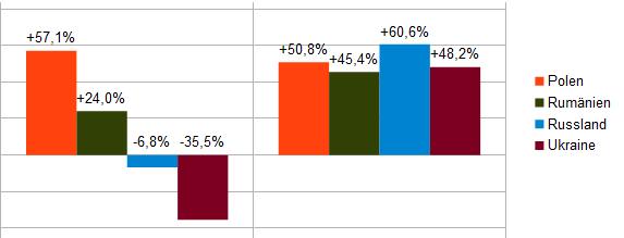 BIP pro Kopf 1992-2012 Ukraine und Nachbarn Ausschnitt