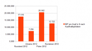 BIP pro Kopf Ukraine, Russland, Polen, Rumänien 2012