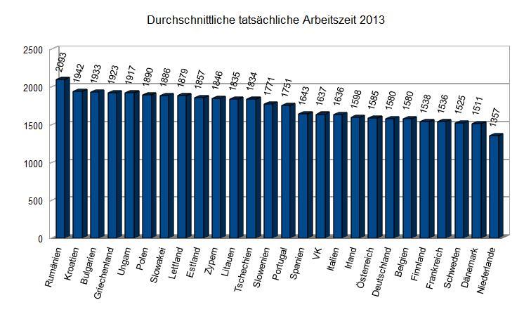 Durchschnittliche tatsächliche Arbeitszeit 2013