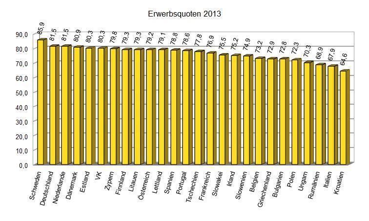 Erwerbsquoten 2013