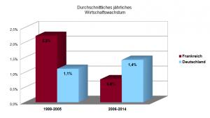 Frankreich Deutschland Wirtschaftswachstum