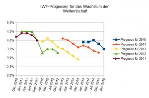 Nach unten strebende Linien zeigen das Gesetz der Schwerkraft bei den IWF-Wachstumsprognosen für die Weltwirtschaft