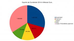 Exporte der Euroländer