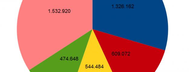 Exporte der Euroländer Ausschnitt