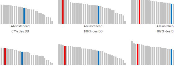 OECD Steuerkeil Ausschnitt