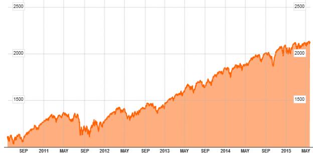 S&P 500 Ausschnitt