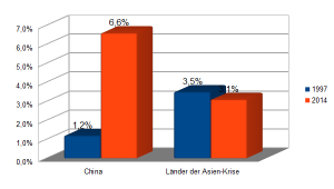 China Asien deutsche Exporte
