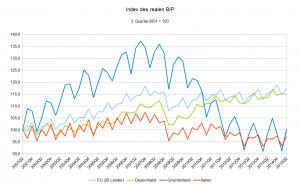 Quelle: eigene Berechnungen und eigene Grafik nach Daten von Eurostat (BIP zu Marktpreisen, verkettete Volumen, nicht saisonbereinigt)