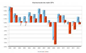 Wirtschaftswachstum Italien EU-Staaten 2000-2014