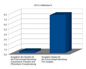 Eigene Grafik nach Daten des BMFs und Statistas