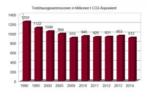 Eigene Grafik nach Daten des Umweltbundesamts