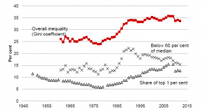 Quelle: Anthony Atkinson, Inequality – What can be done?