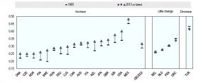 Quelle: OECD, In it togeher: Why less inequality (Eine vollständige Kopie findet man auch über die Google-Suche)