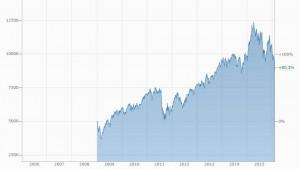 Chart DAX 2009-16