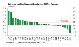 OECD langfristiger fiskalischer Einfluss Zuwanderer
