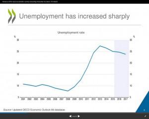 Griechenland OECD Arbeitslosigkeit