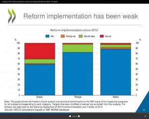 Griechenland OECD Auflagen