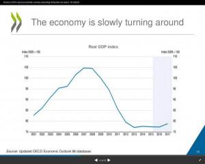 Griechenland OECD BIP
