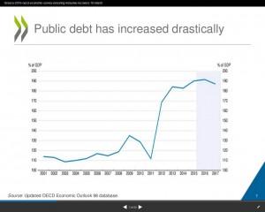 Griechenland OECD Schuldenquote