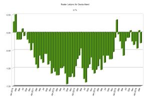 Realer Leitzins in Deutschland 2010 bis März 2016